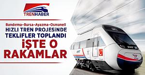 Bandırma-Bursa-Ayazma-Osmaneli Hızlı Tren Projesi İhalesinde Teklifler Alındı
