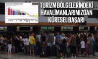 Turizm Bölgelerindeki Havalimanlarından Küresel Başarı