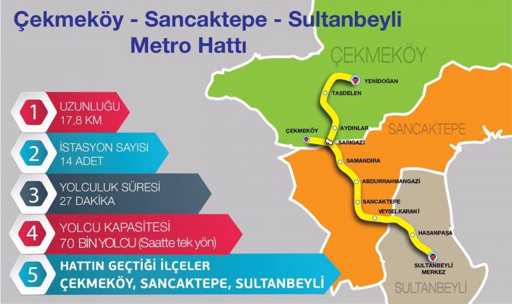 cekmekoy-sancaktepe-sultanbeyli-metro-hatti-istanbul-metro-projeleri-trenhabercom