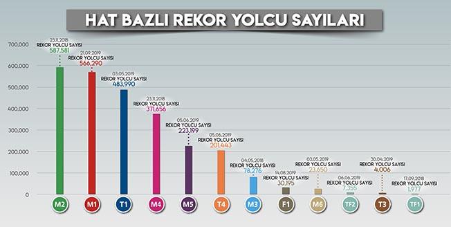 istanbul metro yolcu sayısı