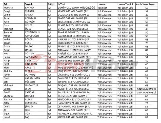 TCDD Görevde Yükselme ve Unvan Değişikliği Sınav Sonuçları Listesi