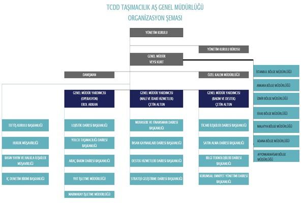 tcdd tasşımacılık organizasyon şeması